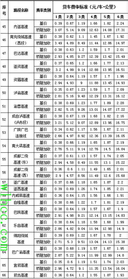 高速路免费通行时间_四川高速公路收费标准2020新政调整及免费时间_物流公司电话查询 ...